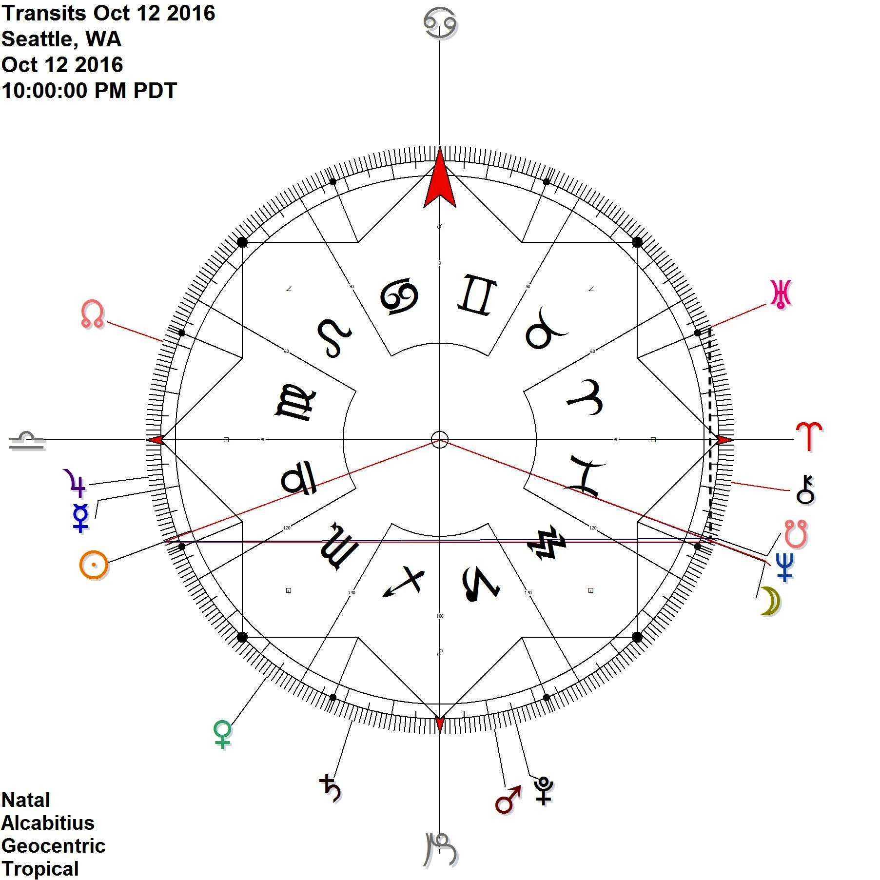 SUN AT MAX. FALL IN LIBRA REFLECTS NEPTUNE,  NODE,  MOON IN PISCES MEANWHILE, THE  URANUS NEPTUNE  CONTRA-ANTISCIA REMAINS IN WIDER ORB IN THE BACKGROUND