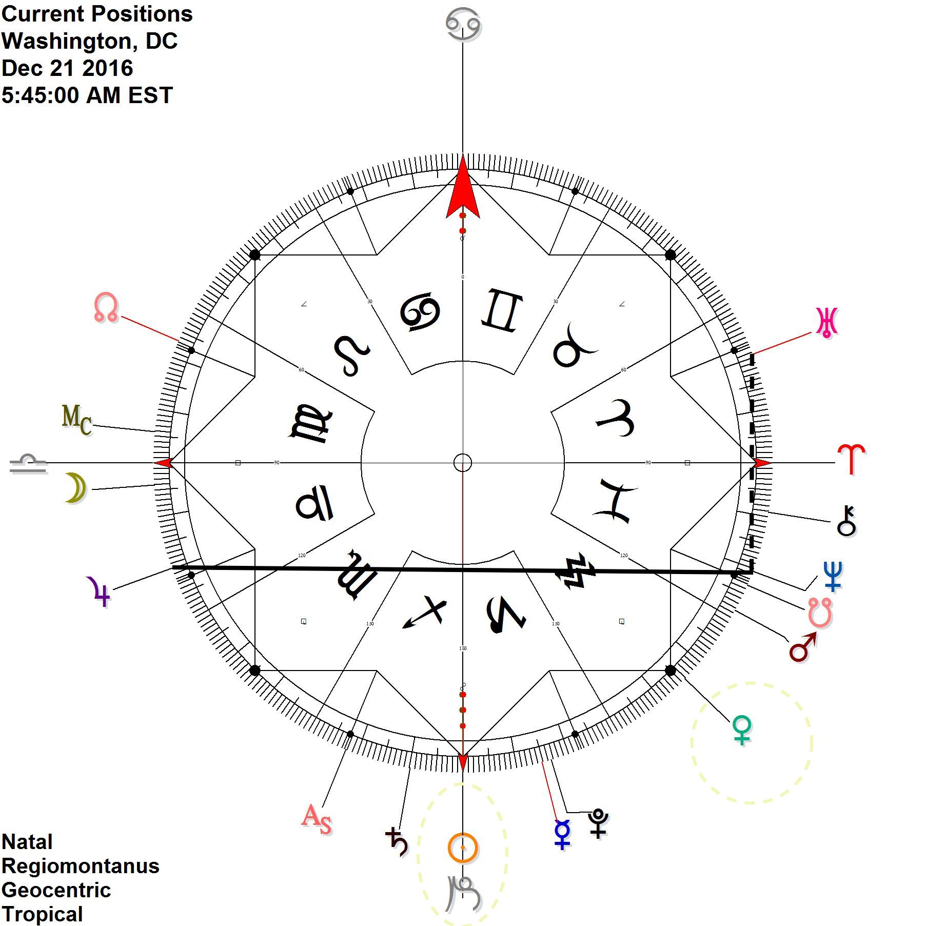 2016 Capricorn Ingress  Long-standing signatures: Uranus Neptune + Jupiter Neptune Venus on cardinal axis @ 15 fixed (15AQU49) Saturn advances on Ascendant for Washington, DC  (again)