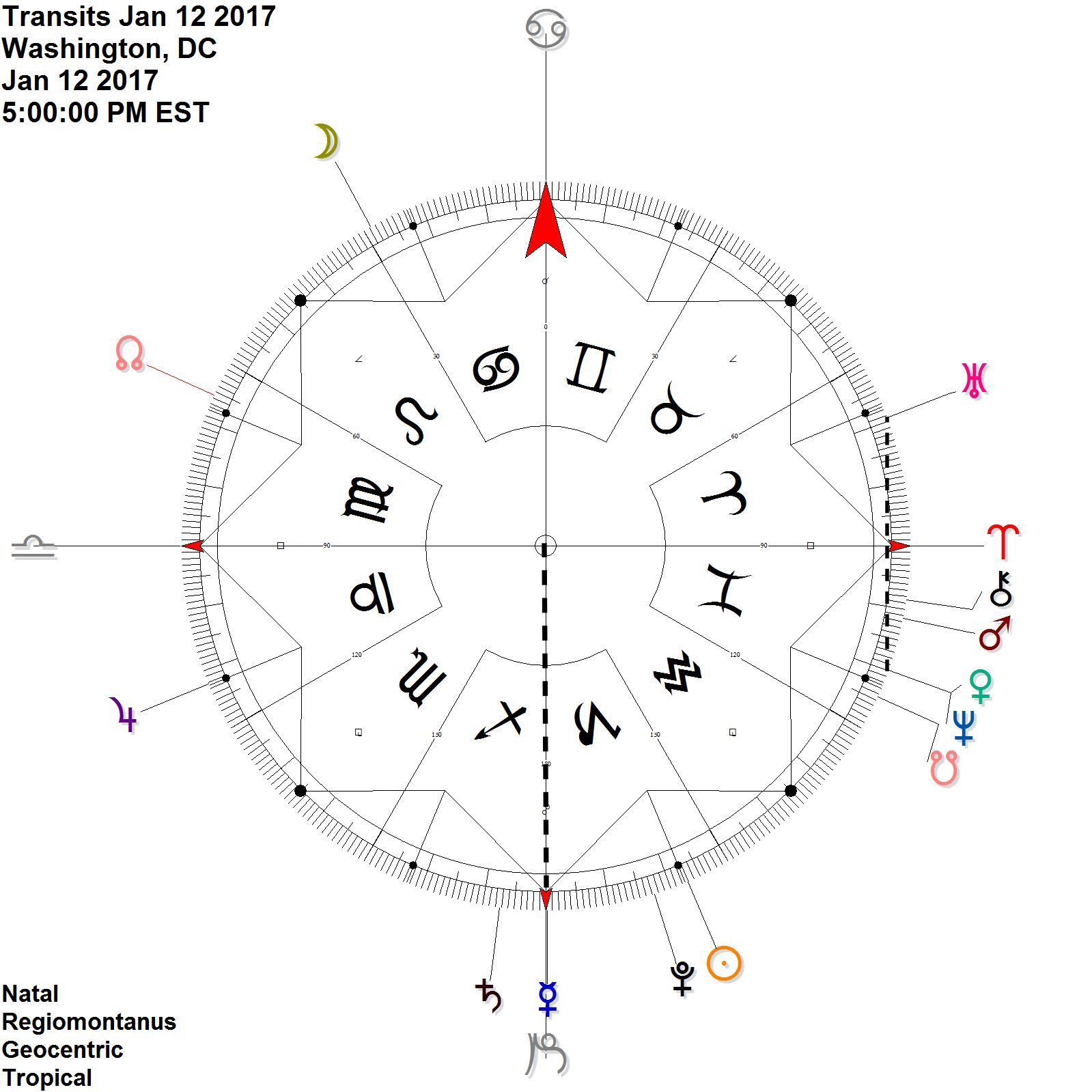 Shortly after the full moon at 23 CANCER:  Venus meets up with Neptune and reflects Uranus while Mercury stands on the cardinal axis (again)