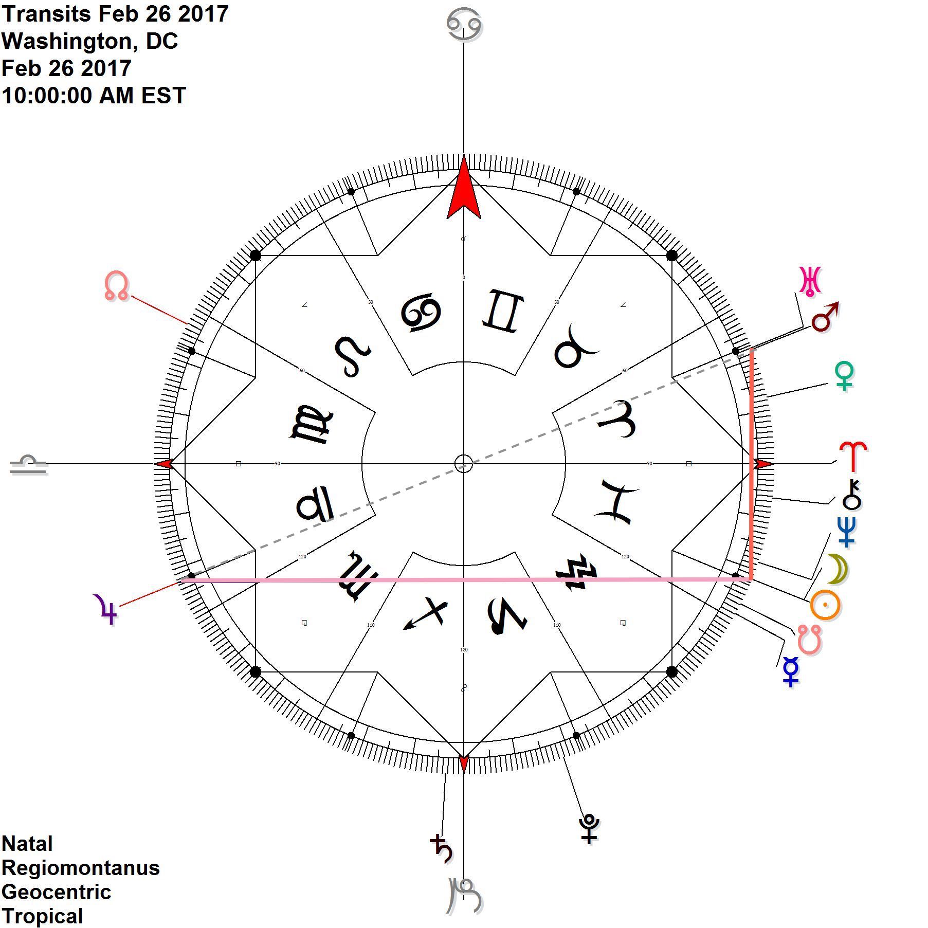 In addition to the important Mars Uranus conjunction in Aries, opposing Jupiter, at the time of the eclipse, the new moon eclipse ties to both Jupiter by antiscia, and Mars/Uranus by contra-antiscia; while it is also conjunct Neptune and the south node (Ketu)