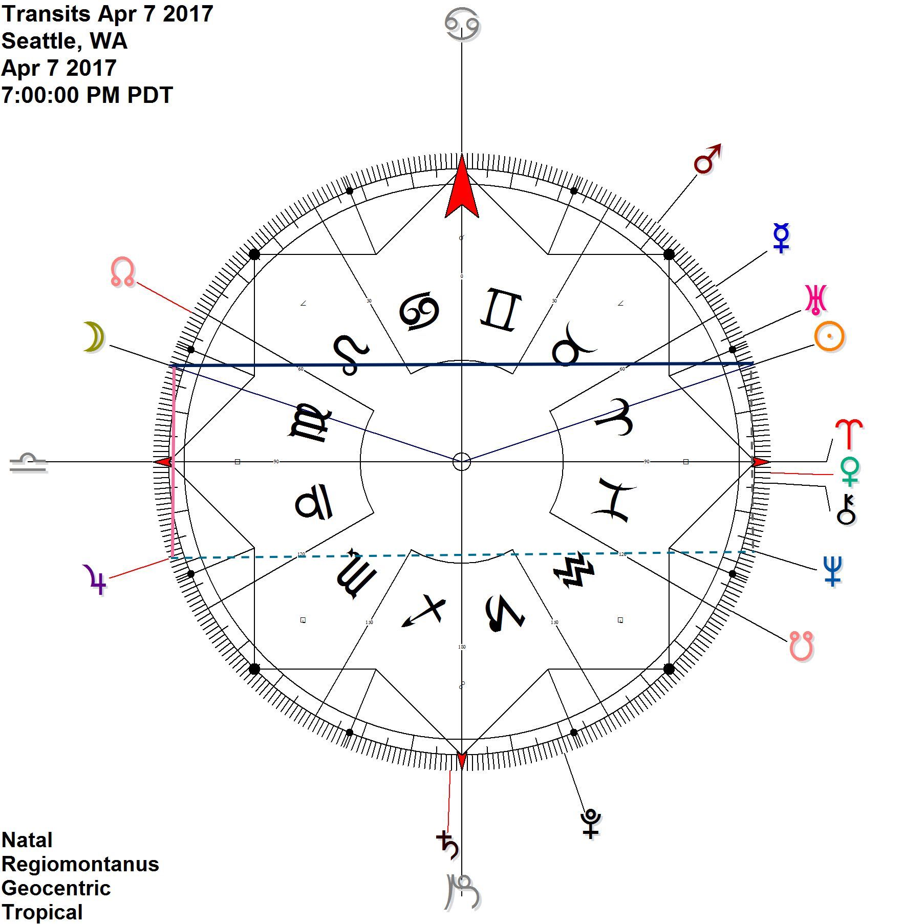 Sun moves out of contra-antiscia to Neptune Moon is antisica the Sun while simultaneously reflecting Jupiter Jupiter antiscia Neptune moves back into orb for the remainder of the month