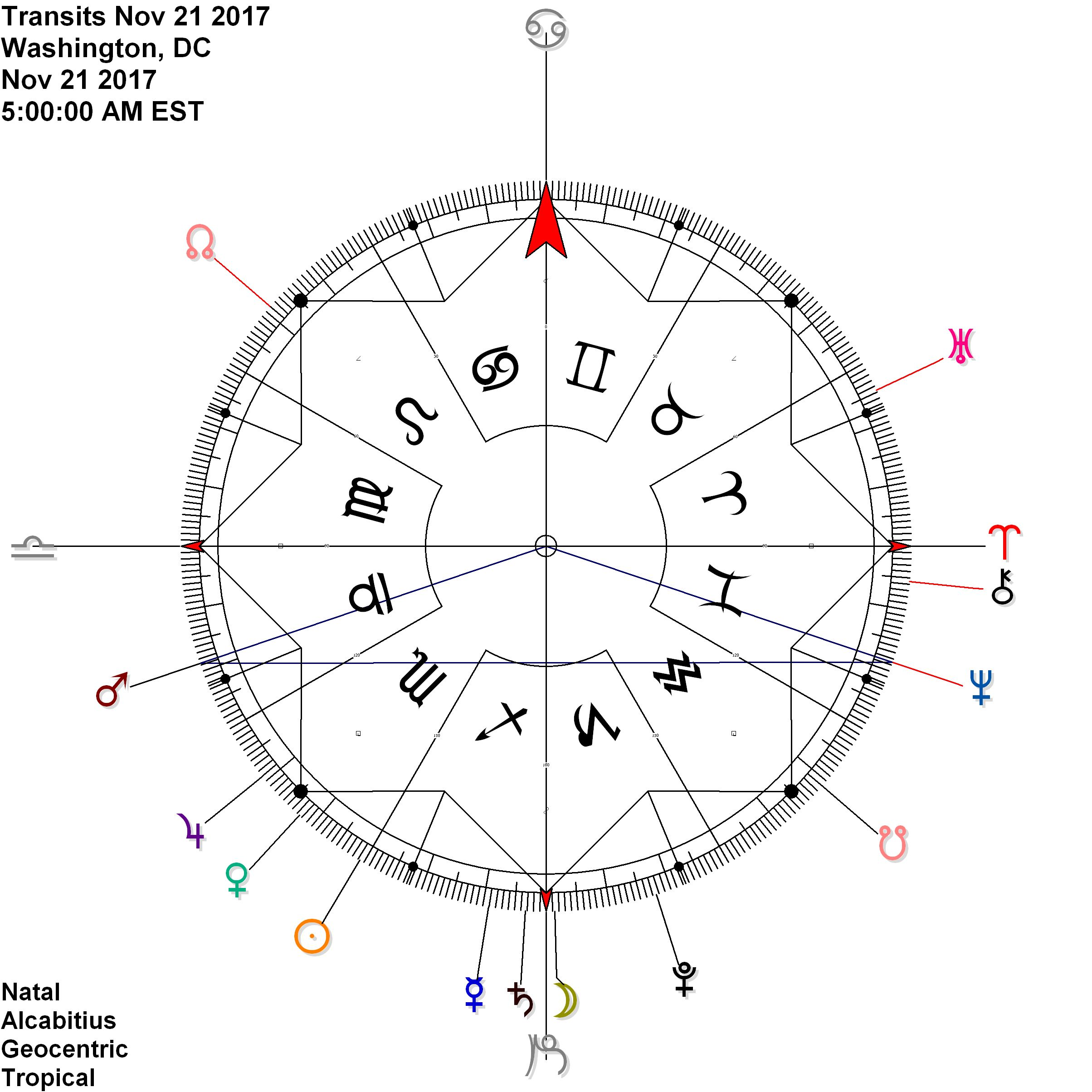 Mars in Libra reflects stationing Neptune in Pisces