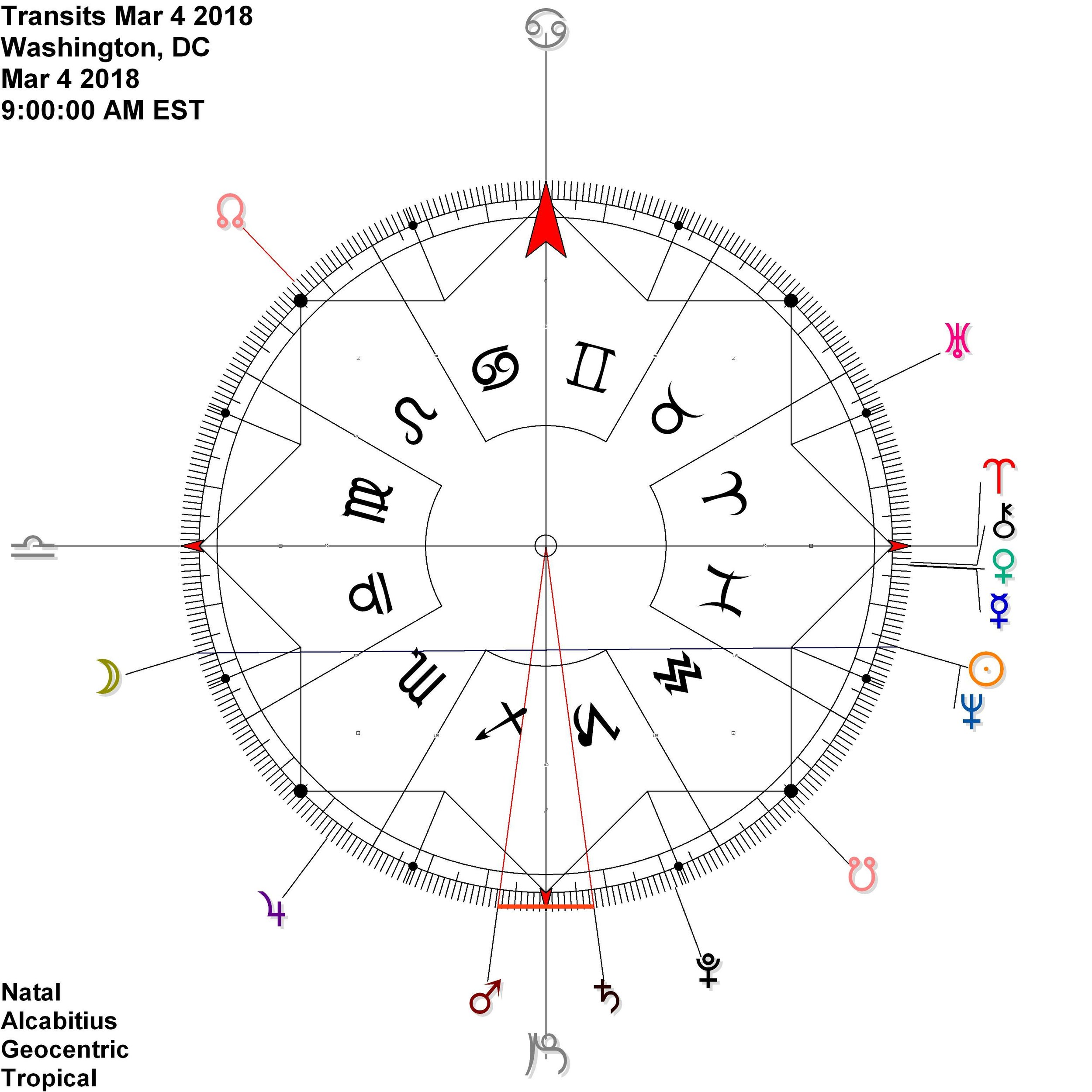 march 14 solstice astrology