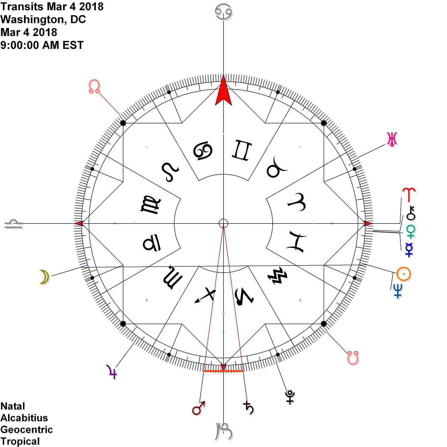 Monthly Antiscia — ambient astrology