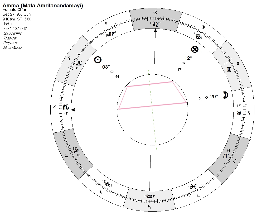aries point — Articles — ambient astrology