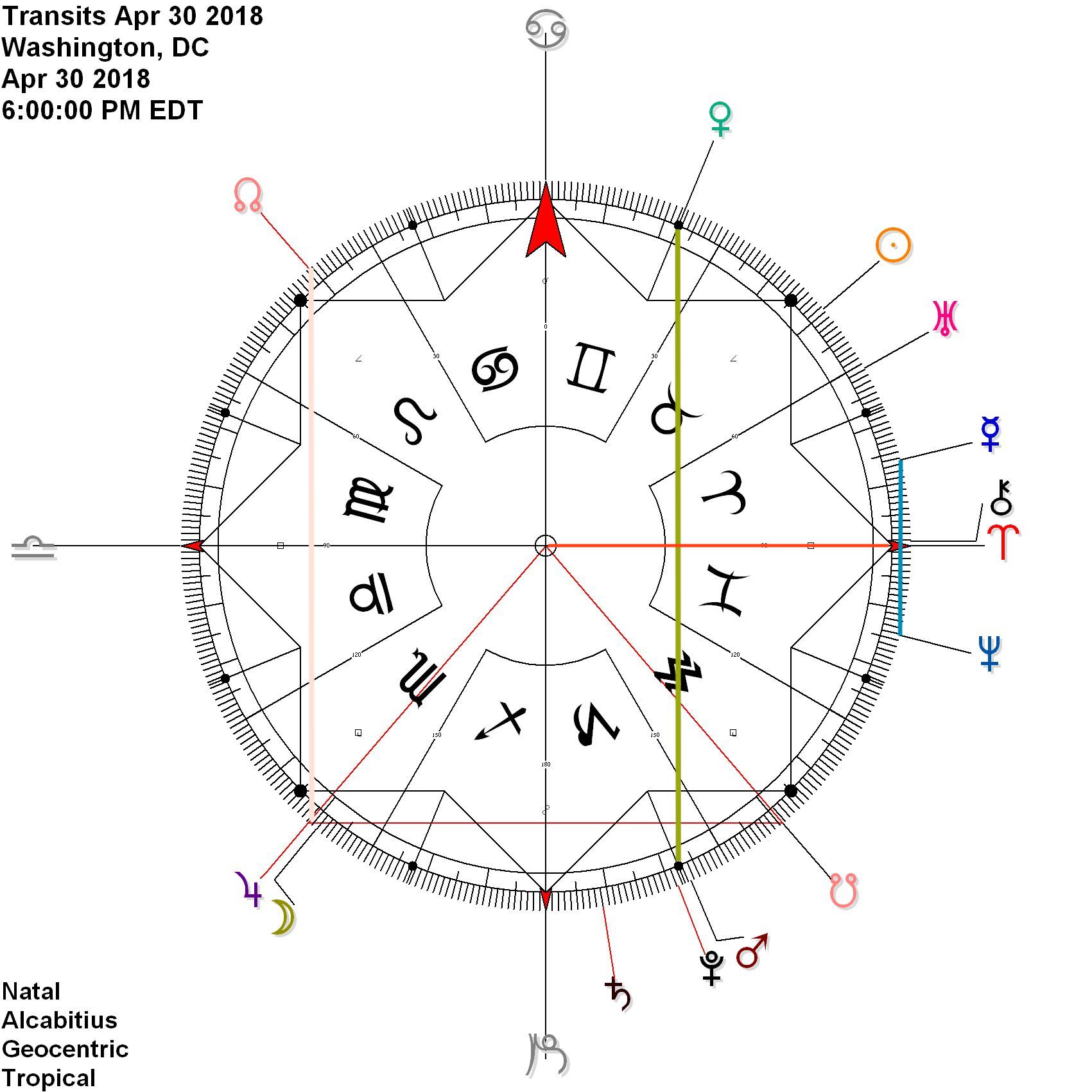 Monday, April 30th  Mercury Neptune joins Venus Mars and Jupiter Node while Chiron sits in very early Aries The Moon joining Jupiter may set off something pretty spectacular!