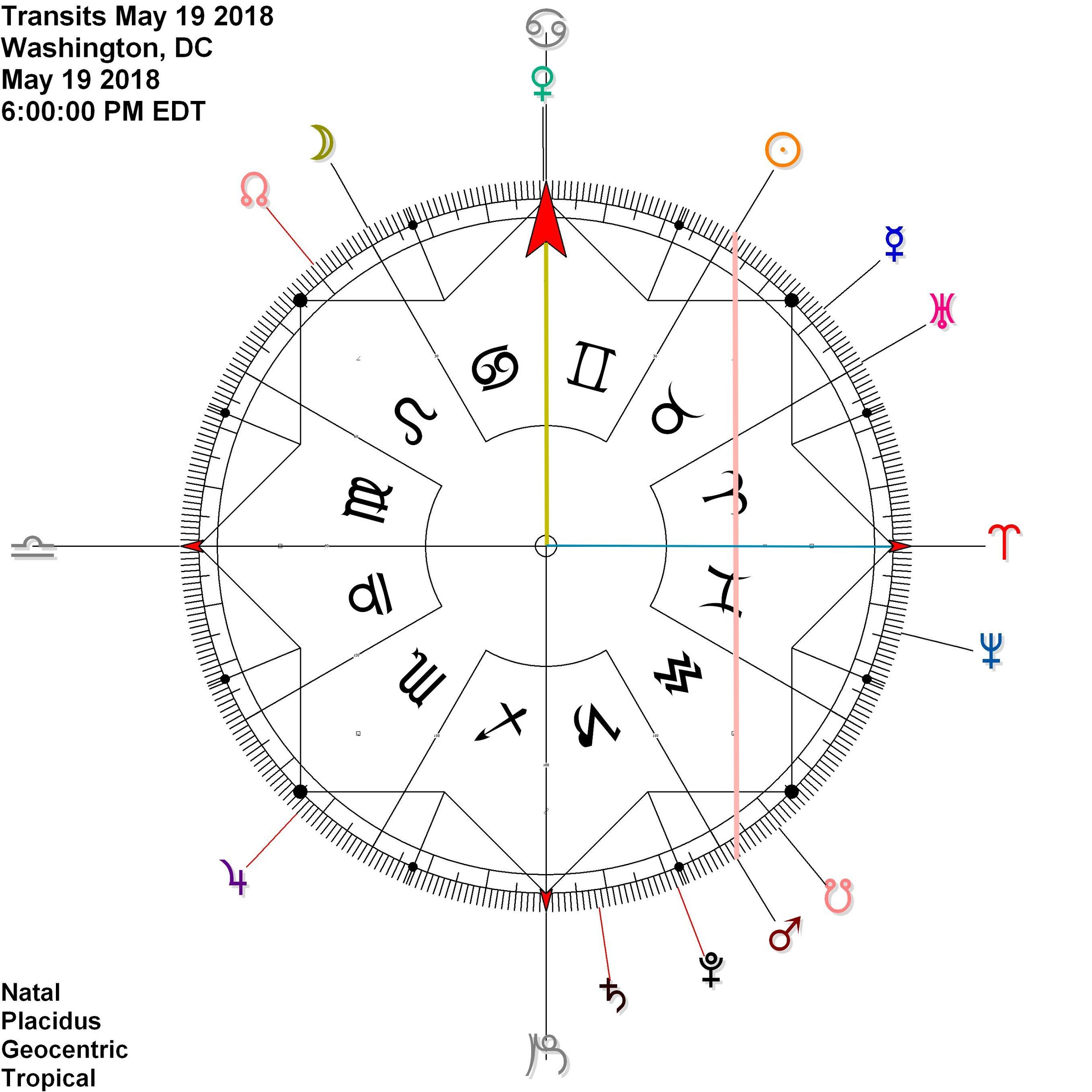 Venus sits on cardinal axis = ingresses into Cancer  while Sun and Mars reflect in contra-antiscia    SUN + MARS - VENUS = ARIES POINT