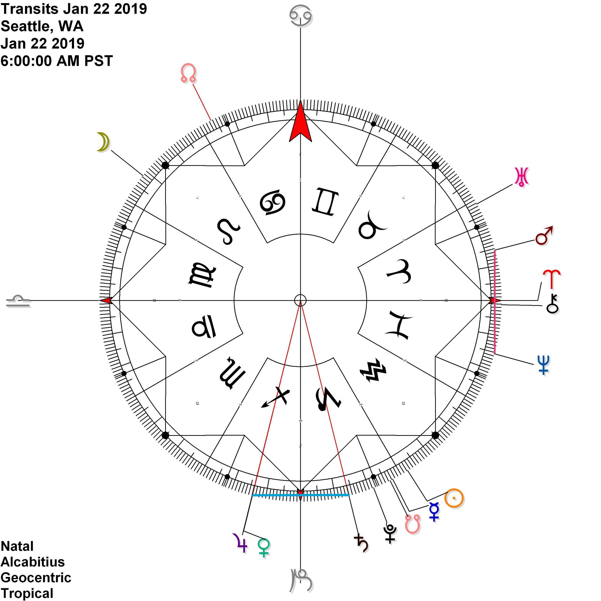 Venus joins Jupiter Saturn  + Mars Neptune contra-antiscia