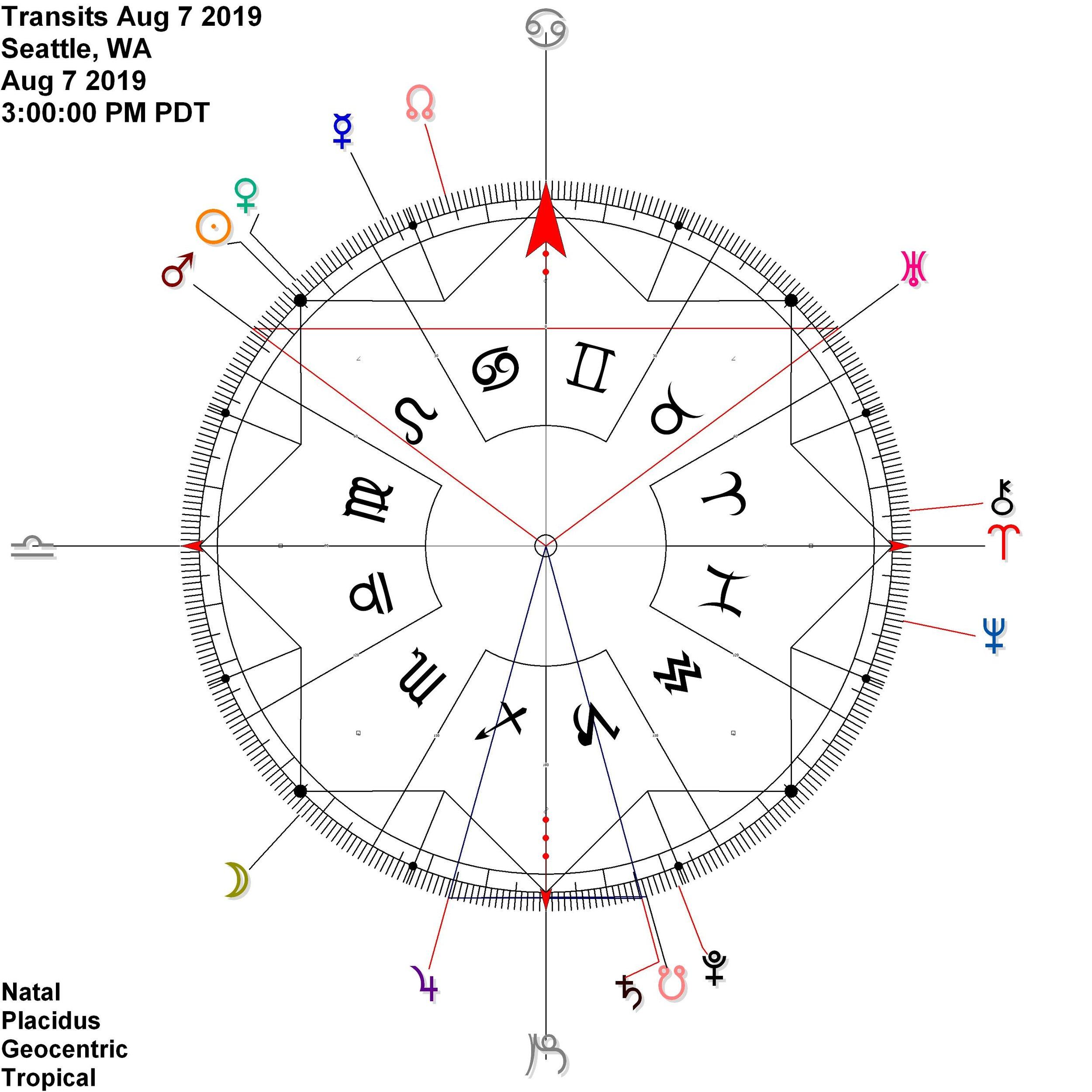 Jupiter Saturn — Monthly Antiscia — ambient astrology