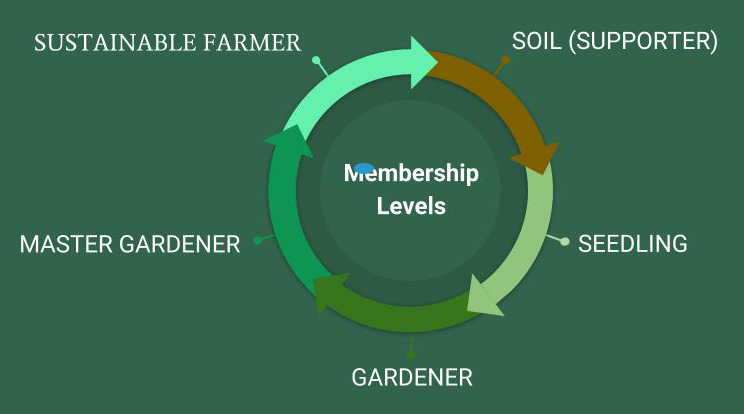 """Membership continues to support ongoing community outreach programs such as """"Dig Deep"""" in order to promote, practice and teach sustainable agriculture, holistic nutrition, and healthy living as well as to increase the environmental literacy of our youth.     We passionately believe that creating a real-world connection to local food and farming is the best way to re-connect each of us to our bodies, good health, and the environment.    Soil (Supporter) Free You are the foundation for which we are built. Your continued education and sharing of our mission with the world helps to grow a much larger community and affect more change.  Quarterly Newsletter   Seedling Membership $40   Your Seedling membership is the beginning of growth for a unified mission. Enjoy a one time 10% off Food Hub purchase or choose to apply that as a donation back to Ayers Foundation.   1 free Hillandale Farm tour  10% off coupon redeemable once the Hillandale Farm store  Invite to gather yearly for our Fall Festival of Flavors  Quarterly Newsletter  YOUR DONATION HELPS TO SUPPORT COMMUNITY OUTREACH   Gardener Membership $150 It is your support that keeps our mission growing. Enjoy all the benefits of a Seedling Membership and these additional rewards.    (benefits of Seedling Membership and)  $15.00 gift certificate redeemable at at Hillandale Farm store  1 ticket at 50% off for our Member Only Fall Festival of Flavors  You get a nifty hat to wear proudly around town  Early Bird Harvest Tote ( First week availability at wholesale pricing for Hillandale Farm ripe tomato picks with a 3lb limit & food hub selects )   Master Gardener Membership $500 You have become one with the land. Enjoy all the benefits of a Gardener Membership and these additional rewards.    (benefits of Gardener Membership and)  $35.00 gift certificate redeemable at at Hillandale Farm store  2 tickets at 50% off for our Member Only Fall Festival of Flavors  The satisfaction of knowing you are a difference maker  1 hour clas"""