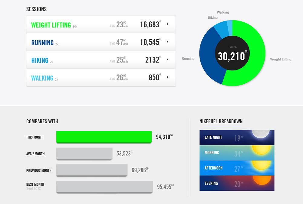 Sessions + NikeFuel Breakdown