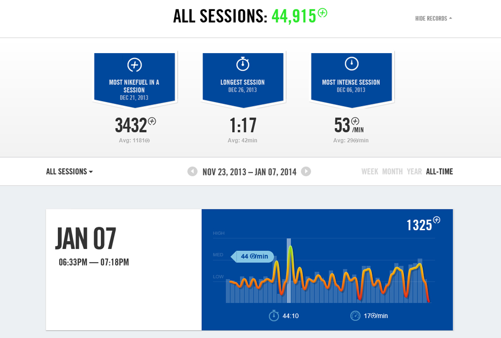 Overall Session Stats