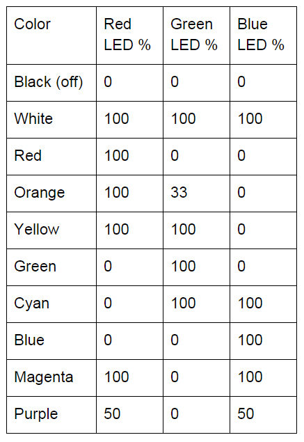 Table 2-          SEQ Table \* ARABIC      1        : Examples of mixing colors with an RGB LED