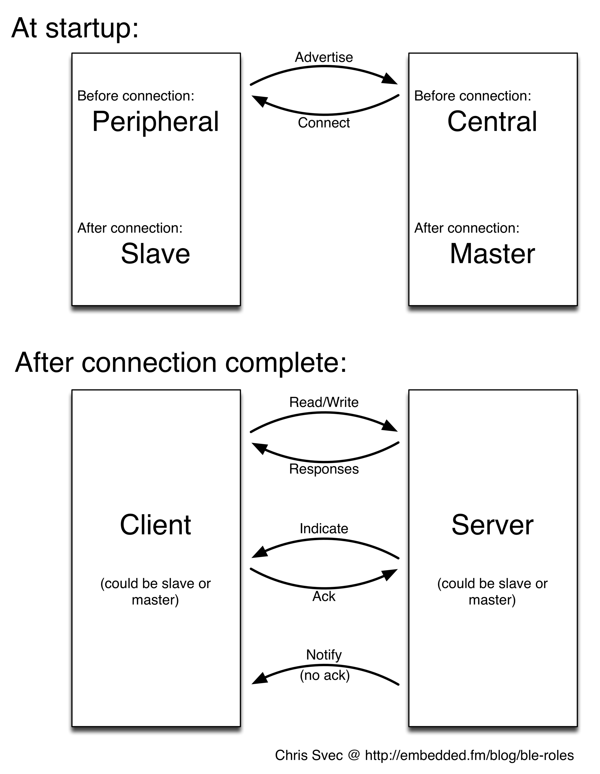 BLE: Master Central Slave Peripheral Client Server, We Didn't Start