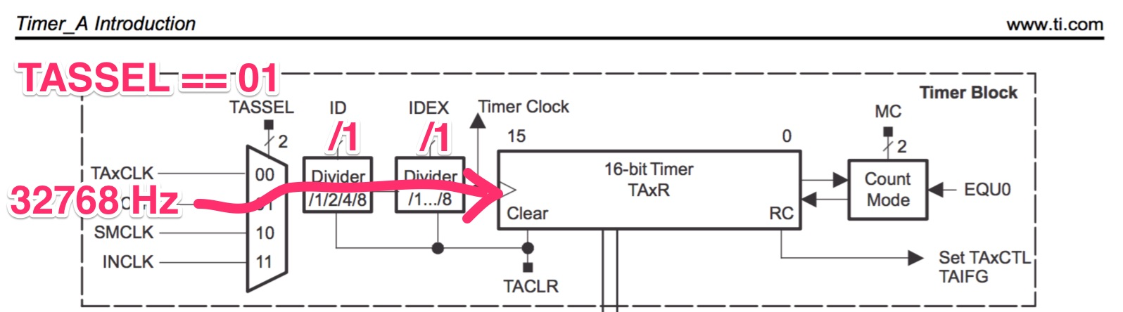 ESE101: Finally an MSP430 Timer Example! — Embedded