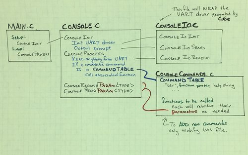 What Good Is a UART? Command Console! — Embedded