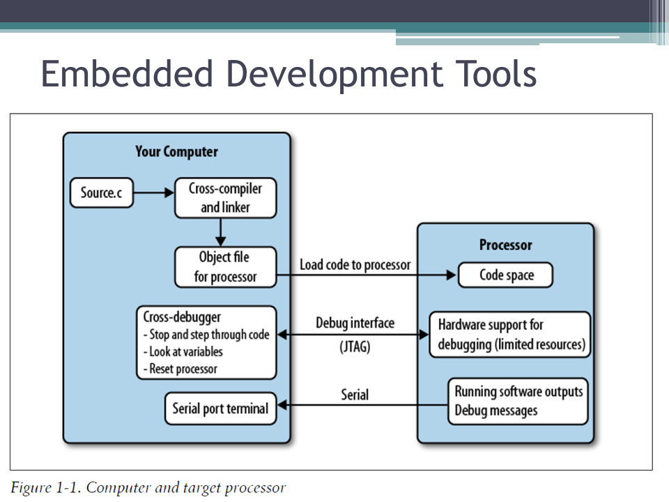 What Are the Tricky Parts of Embedded Development? — Embedded