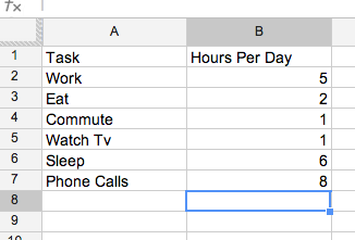 Google Spreadsheet example showing two columns  with titles and data.