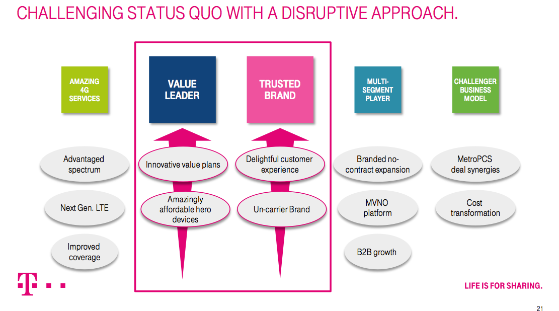 T-Mobile USA plans to disrupt the big 3 US carriers in 2013