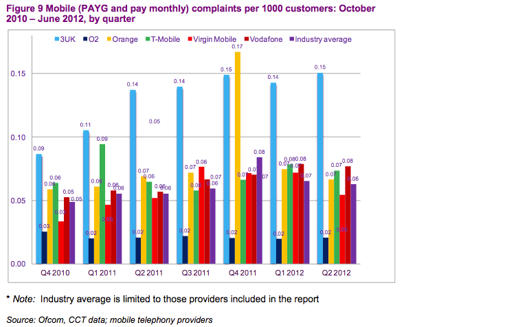 Source:  Ofcom Telecoms and Pay TV Complaints Q2 (April to June) 2012, p22