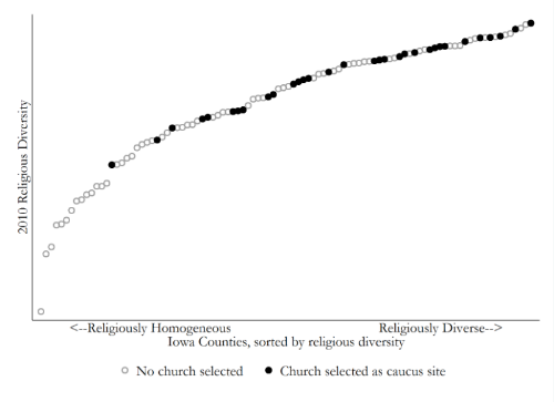 The figure shows that choosing churches as caucus sites is only common in more religiously diverse counties (diversity is captured using a herfindahl index using 2010 RCMS data available from theARDA.com. By the way, this holds in a multivariate model with controls.