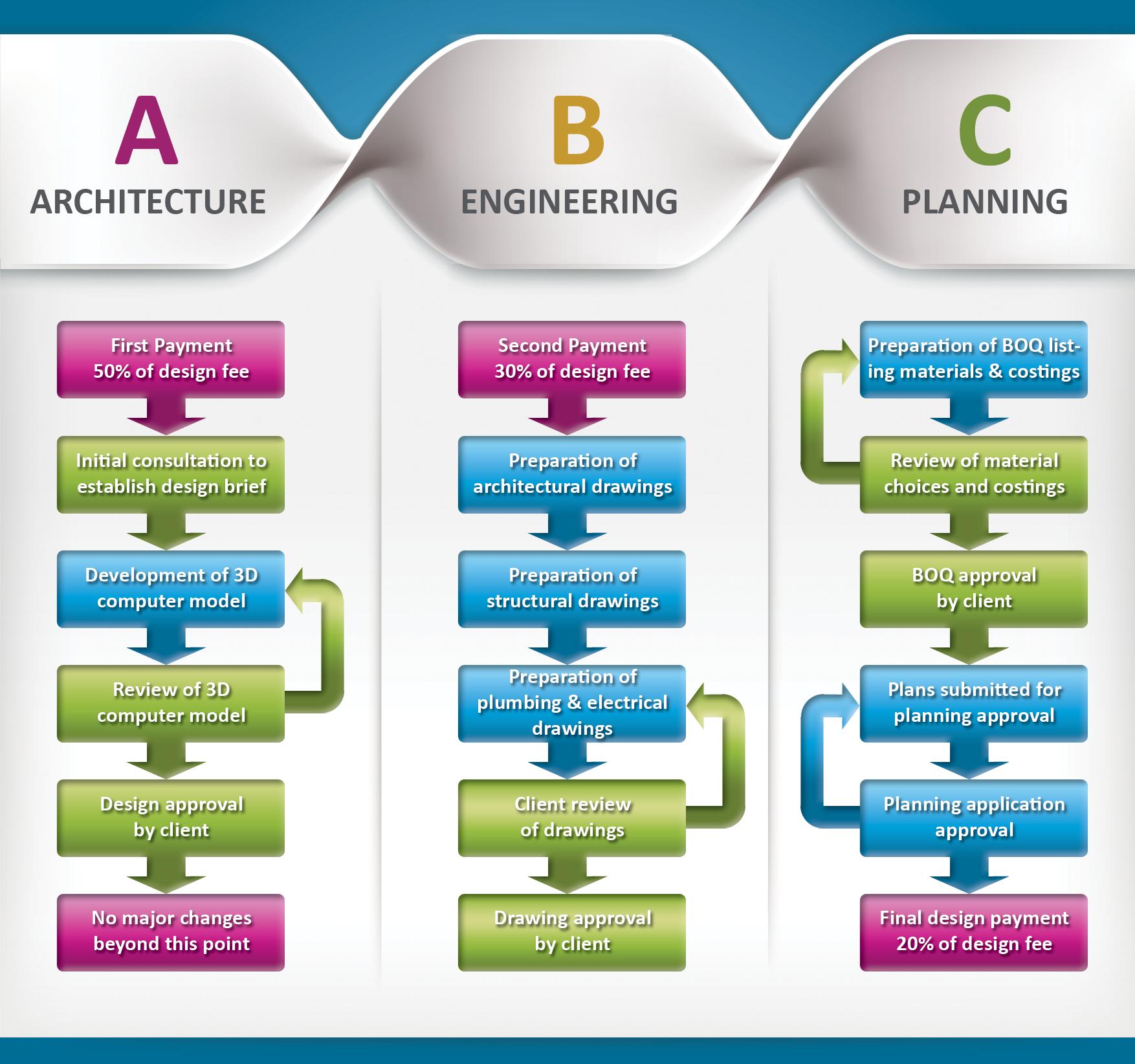 NKD Design Process