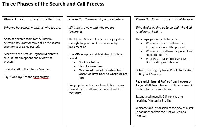 Three Phases of the Search and Call Process.jpg