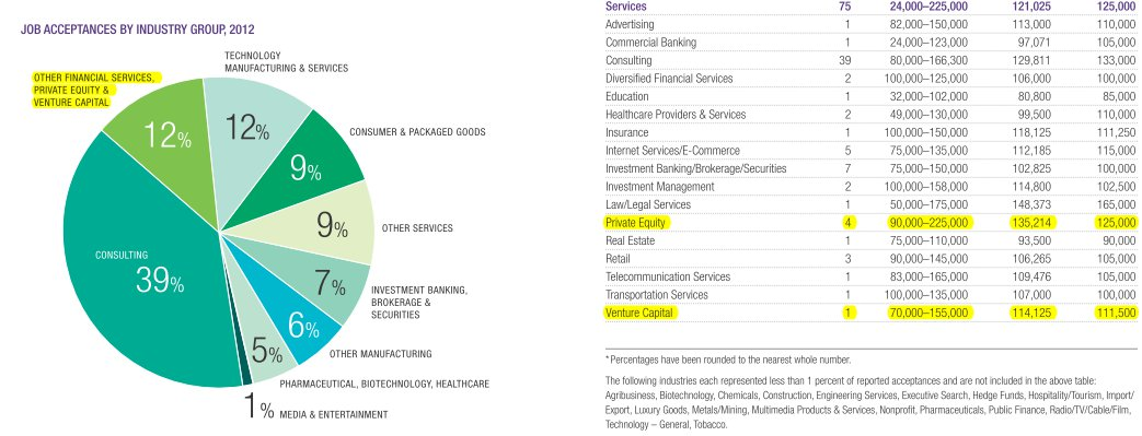 Kellogg MBA Career Center - Job Acceptances by Industry Group