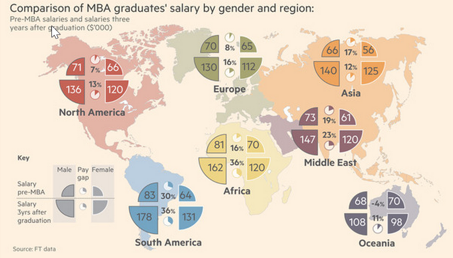 MBA by numbers: The gender salary divide - FT.com http://on.ft.com/1wCNfPM