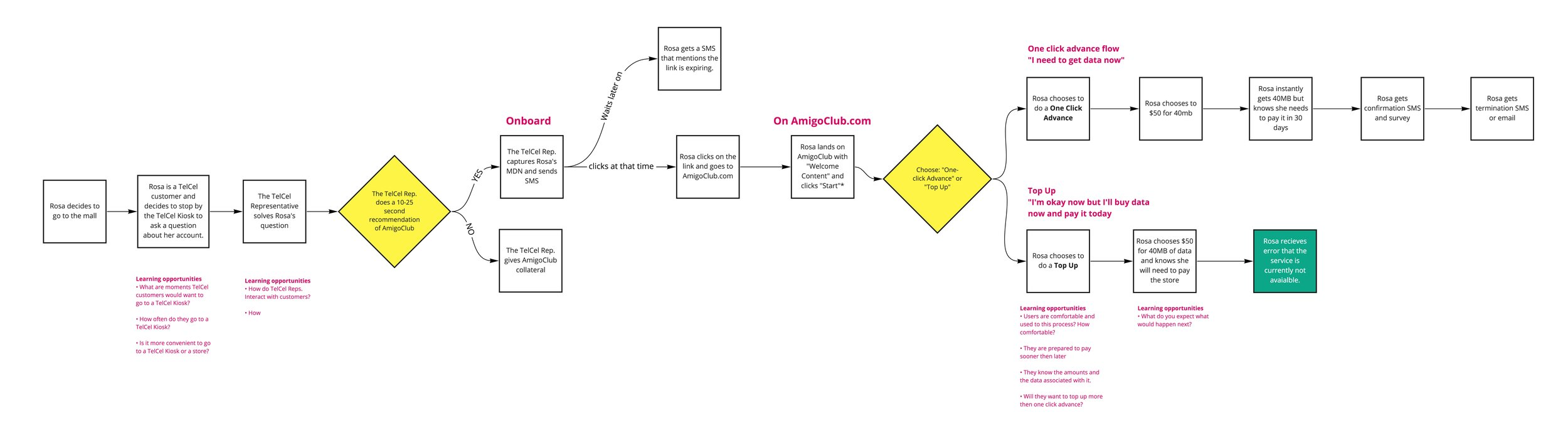 AmigoClub Barn Raiser - User flow v1 (3).jpg