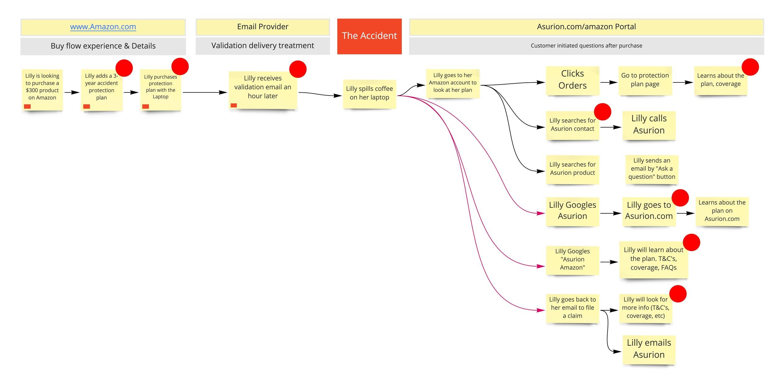 11 Star - Amazon Workshop - Copy of Current Amazon Experience Journey (1).jpg