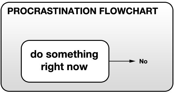 Procrastination Flow Chart.jpg
