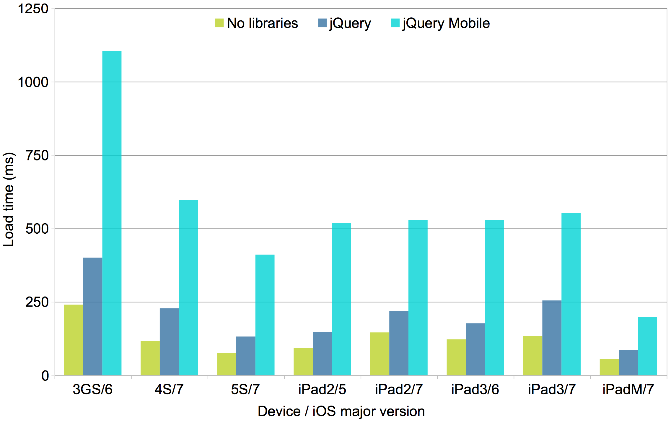 Effect of jQuery and jQuery Mobile on PhoneGap/Cordova