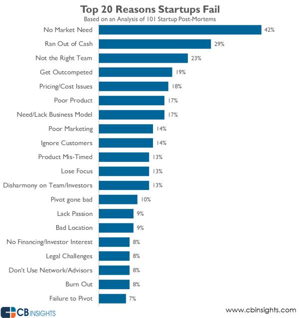Top-20-Reasons-Start-Ups-Fail.jpg