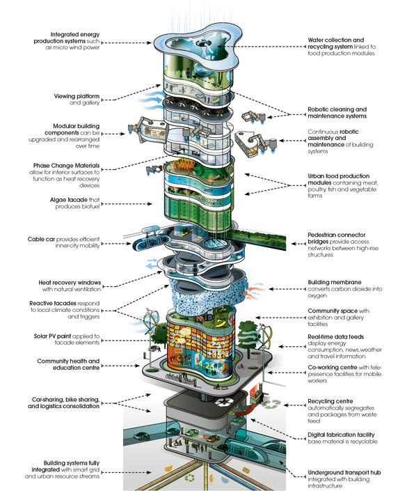 1681403-inline-inline-zoom-future-buildings-report-2.jpg