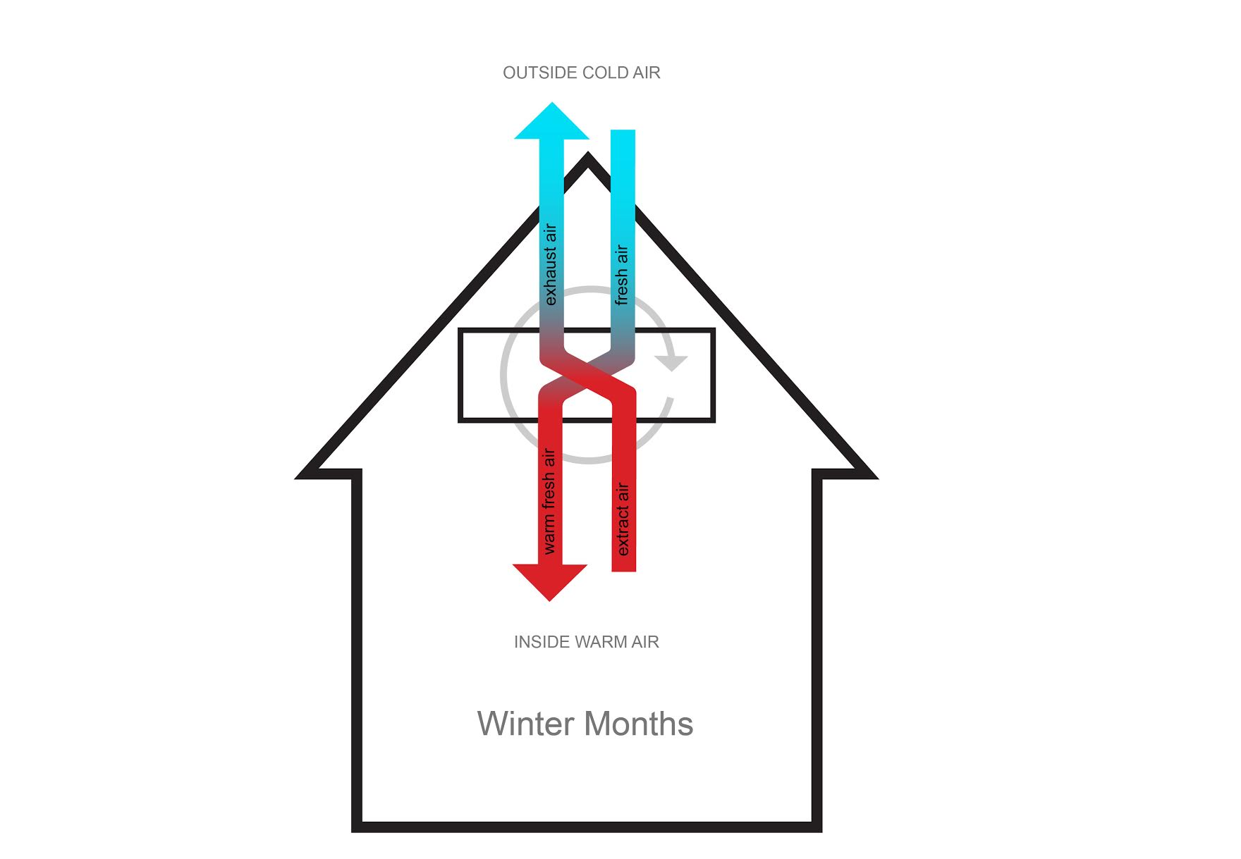 The Heat Recovery Process: How It Works In Winter Months      90 percent of heat from the outgoing exhaust air is transferred to the cool fresh air as it enters home, basically,once the heat is transferred on, it warms the incoming air to almost room temperature. The heat exchanger does not mix the fresh air and exhaust air: all that is transferred is the heat.   The heat exchanger also include a filter which eliminates pollutants, pollens and other allergens.    The remaining heat required would be supplied by the sun, body occupants, and household appliances.