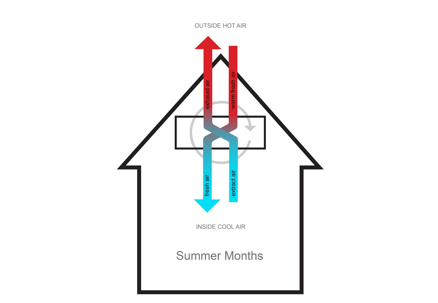 The Heat Recovery Process: How It Works In Summer Months       In summer months, the process is reversed: the warm outside air is transferred to the exhaust air and lets in only cooler fresh air inside the home. This prevents the warm air from entering the house, therefore, the interior stays cool.