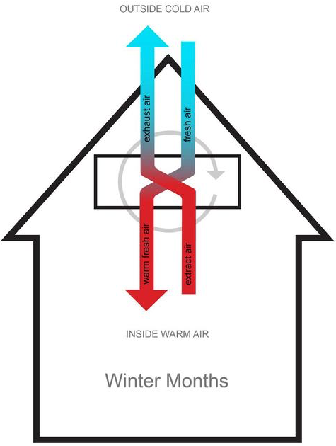 THE HEAT RECOVERY PROCESS: HOW IT WORKS IN WINTER MONTHS    90 PERCENT OF HEAT FROM THE OUTGOING EXHAUST AIR IS TRANSFERRED TO THE COOL FRESH AIR AS IT ENTERS HOME, BASICALLY,ONCE THE HEAT IS TRANSFERRED ON, IT WARMS THE INCOMING AIR TO ALMOST ROOM TEMPERATURE. THE HEAT EXCHANGER DOES NOT MIX THE FRESH AIR AND EXHAUST AIR: ALL THAT IS TRANSFERRED IS THE HEAT.THE HEAT EXCHANGER ALSO INCLUDE A FILTER WHICH ELIMINATES POLLUTANTS, POLLENS AND OTHER ALLERGENS. THE REMAINING HEAT REQUIRED WOULD BE SUPPLIED BY THE SUN, BODY OCCUPANTS, AND HOUSEHOLD APPLIANCES.