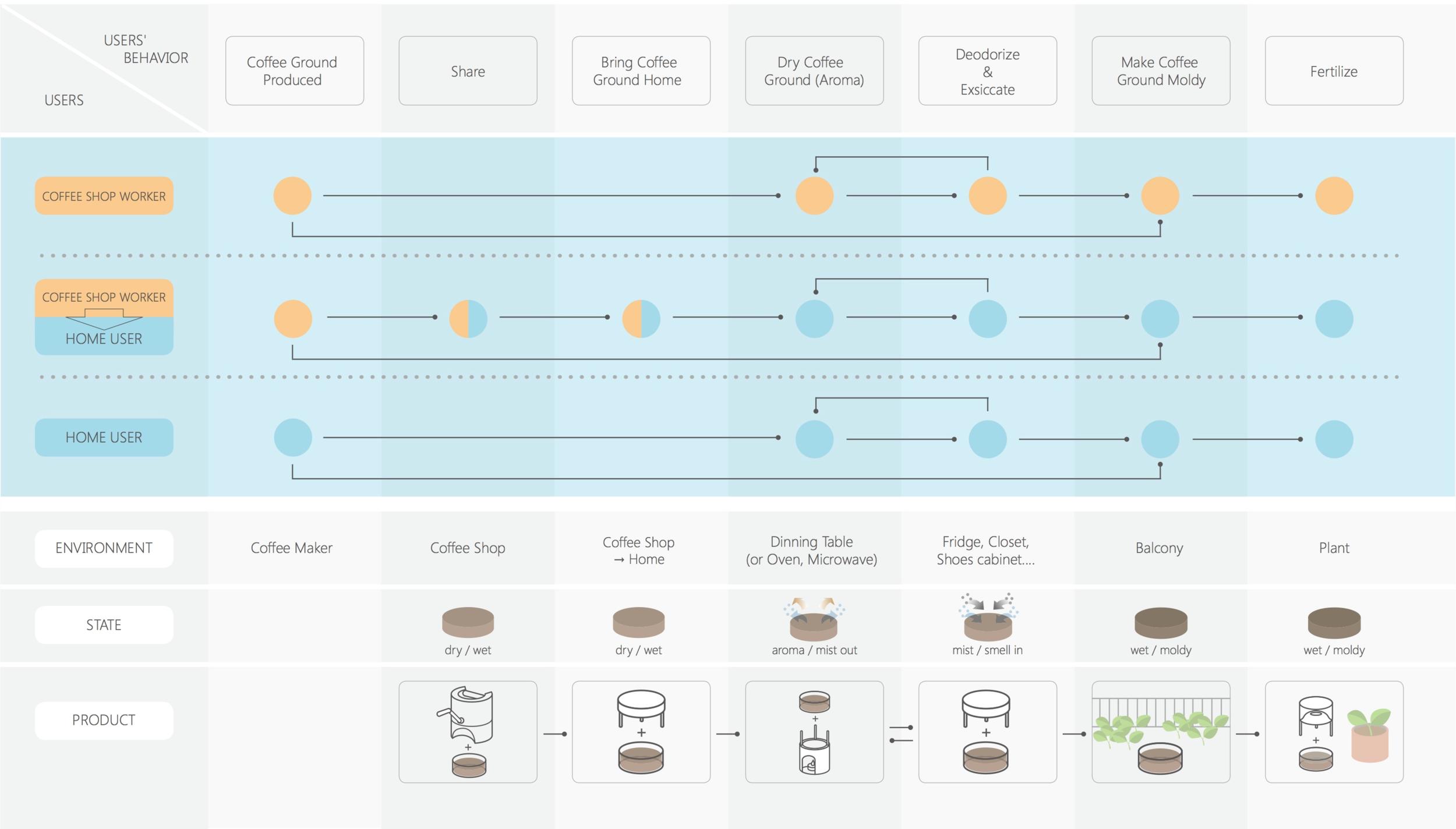 E-CO-FFEE Operational Process/ by 黃安聖 & 陸玫玲 2013