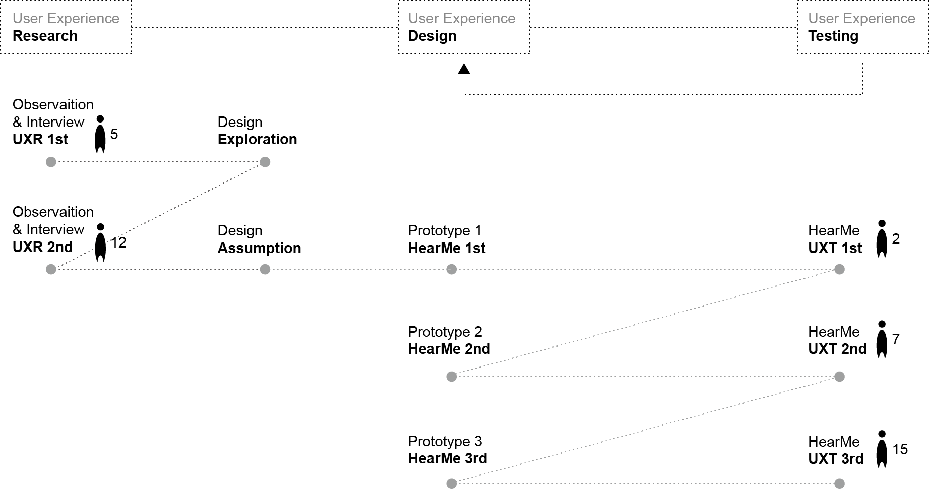HearMe UX Process.png