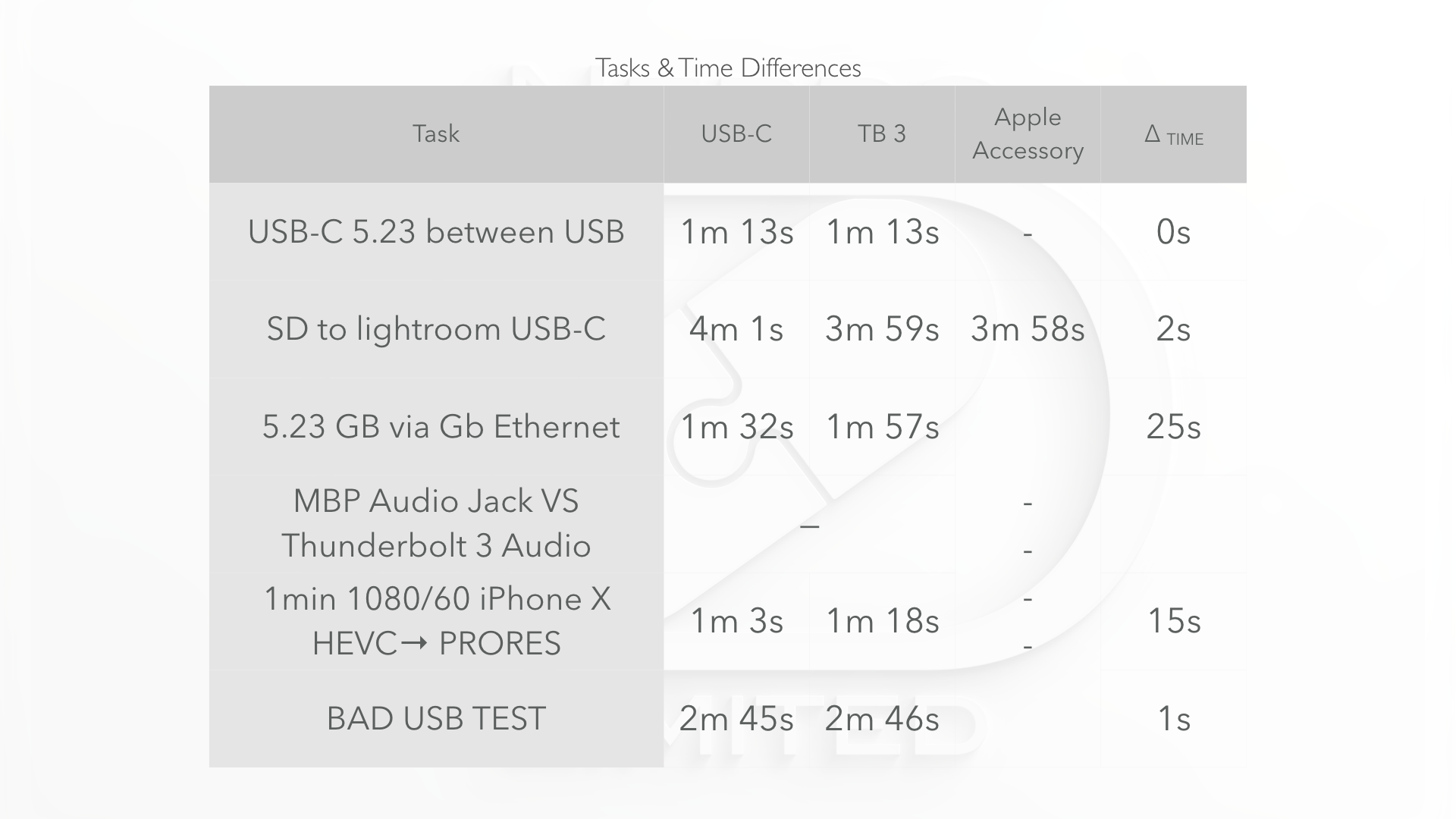 Time Differences between the two docks by task.