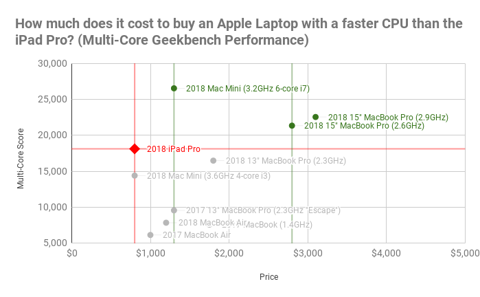 How much does it cost to buy an Apple Laptop with a faster CPU than the iPad Pro_ (Multi-Core Geekbench Performance).png