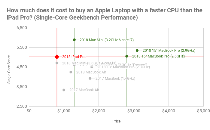How much does it cost to buy an Apple Laptop with a faster CPU than the iPad Pro_ (Single-Core Geekbench Performance).png