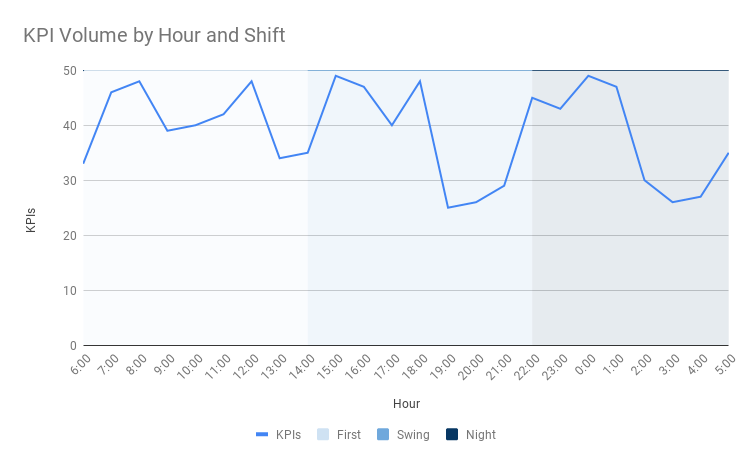 KPI Volume by Hour and Shift.png