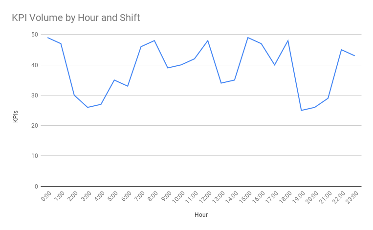 KPI Volume by Hour and Shift - First.png
