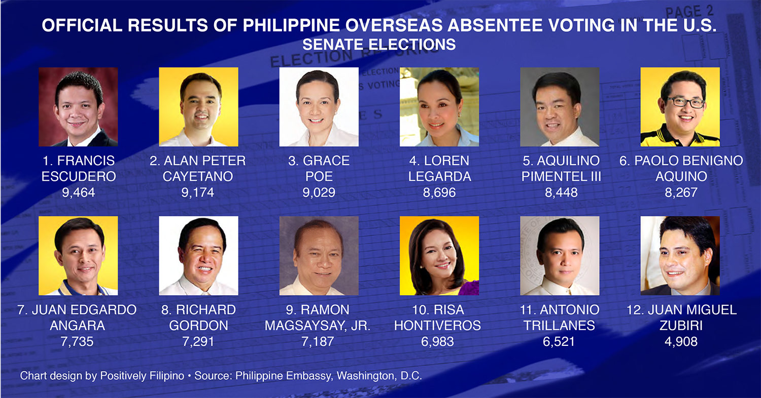 Official Results of the Philippine Overseas Absentee Voting in the U.S. - Senate Elections  (Source: Philippine Embassy, Washington, D.C.)