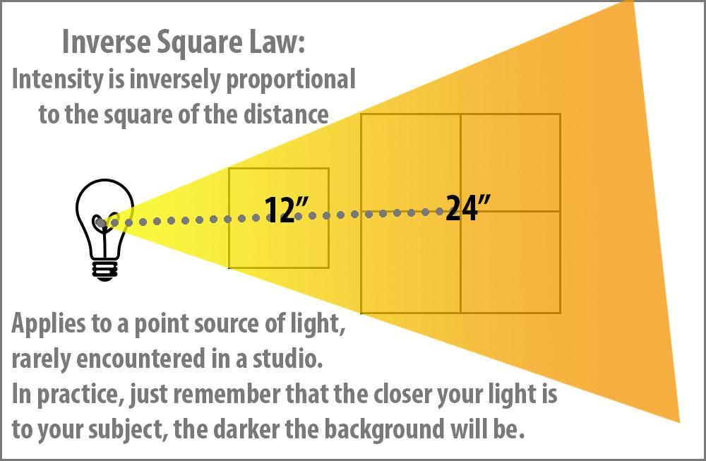 inverse-square-1