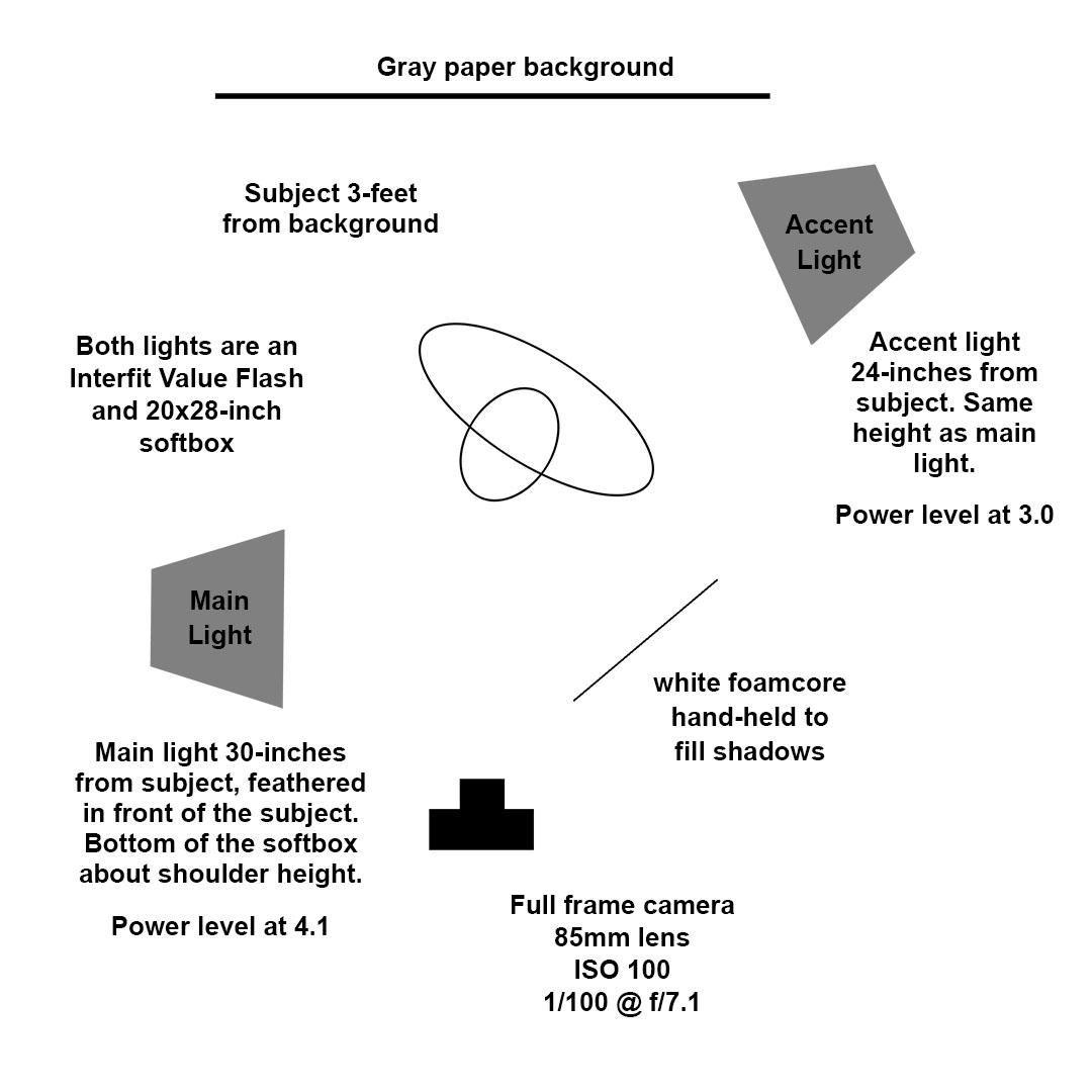 Lighting diagram for David's portrait