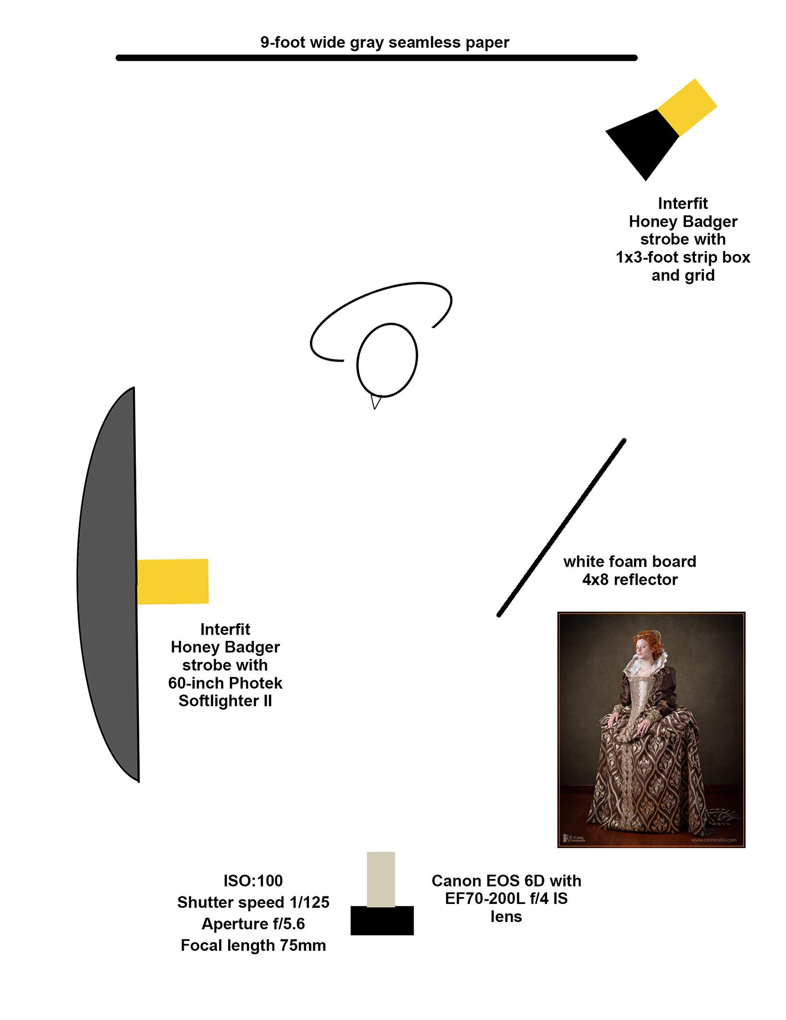 Lighting diagram for the Period Corset photos