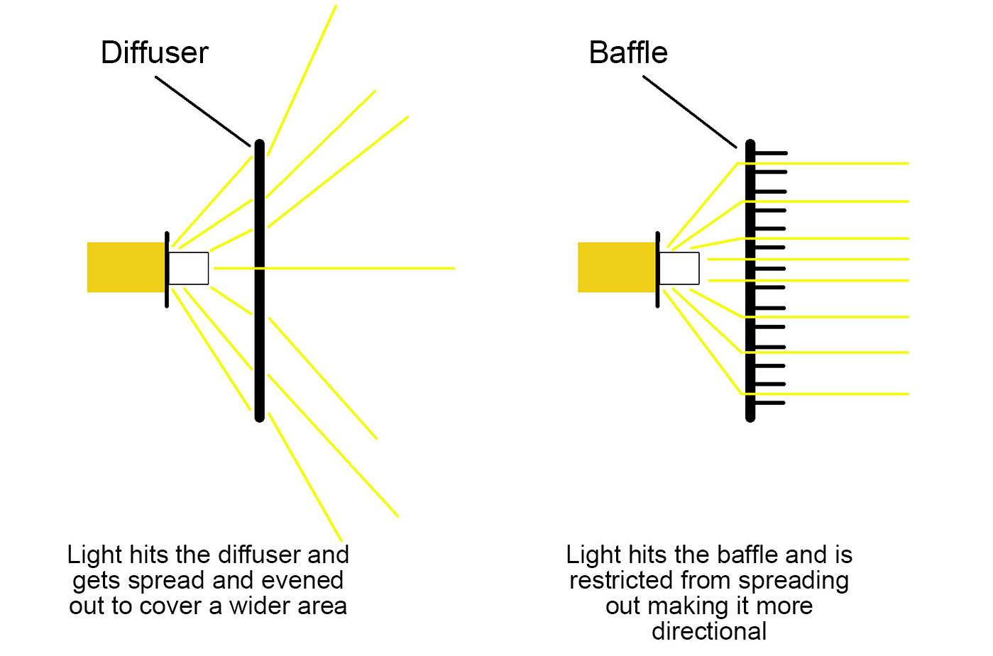 Diffuser vs Baffle